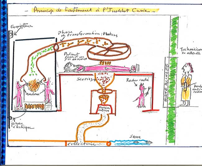 2007 - Principe de traitement à l'Institut Curie - Stylo feutre sur papier - 20x16 cm
